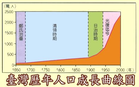乙图的人口金字塔图类型为弹头型金字塔;其特徵为低出生率;低死亡率.