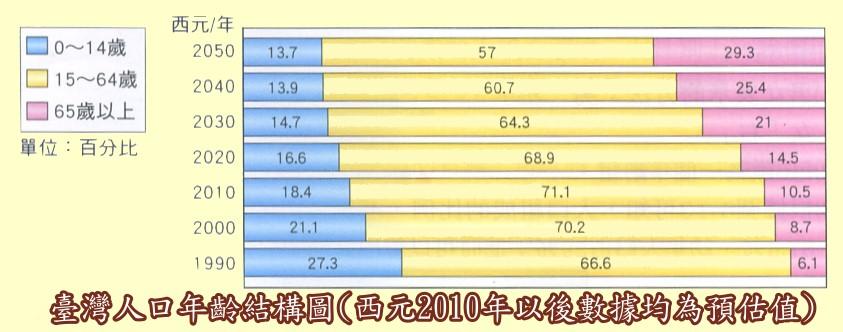 台湾的人口有多少啊