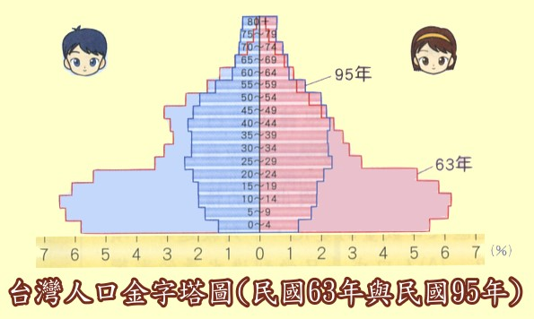 埃及金字塔_人口金字塔